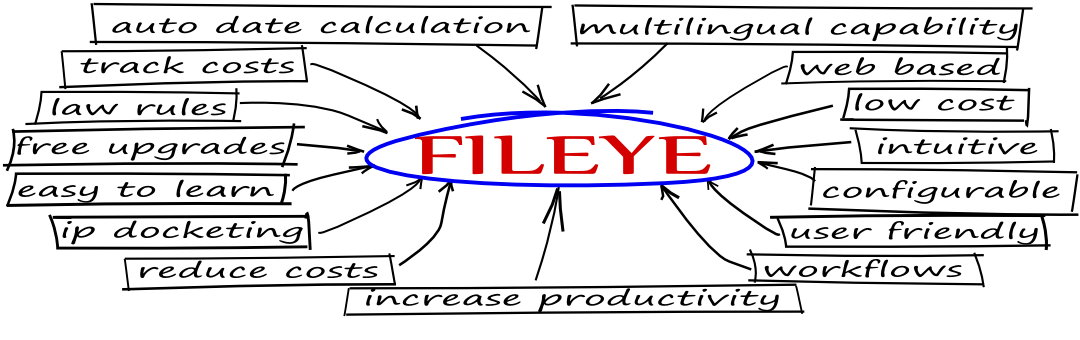 there are so many reasons why fileye is the docketing solution for you